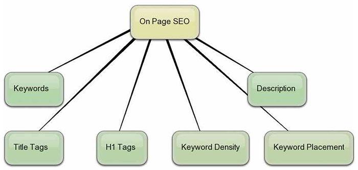Tối ưu hóa chuẩn SEO các thẻ trong HTML
