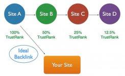 Quy trình xây dựng backlink chuẩn SEO